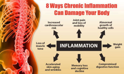 inflammation and our body