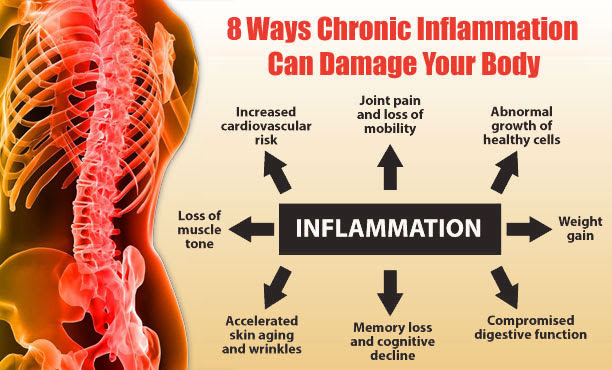 inflammation and depression